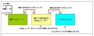 地デジチューナーを使った配線例