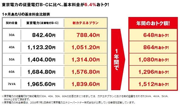 東京電力での料金比較
