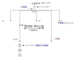 テレビ配線図