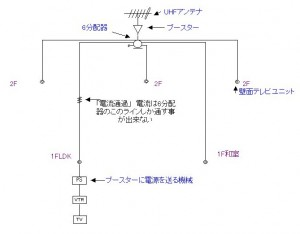 UHFアンテナでのテレビ配線図