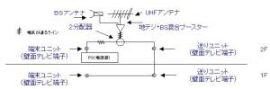 送り型テレビ配線図