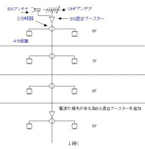 マンションのテレビ配線図