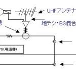 一般家庭(一戸建て)のテレビ配線図
